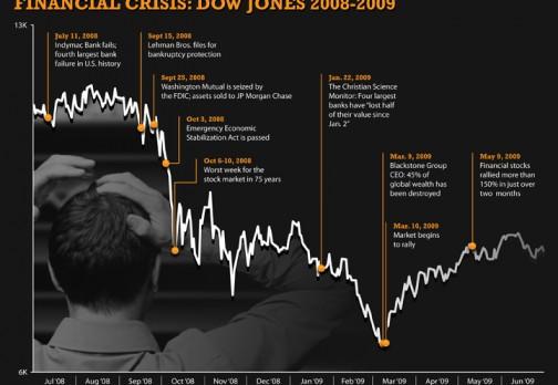 Financial Crash 2008 Timeline